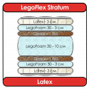Матрас LegoFlex Stratum Latex